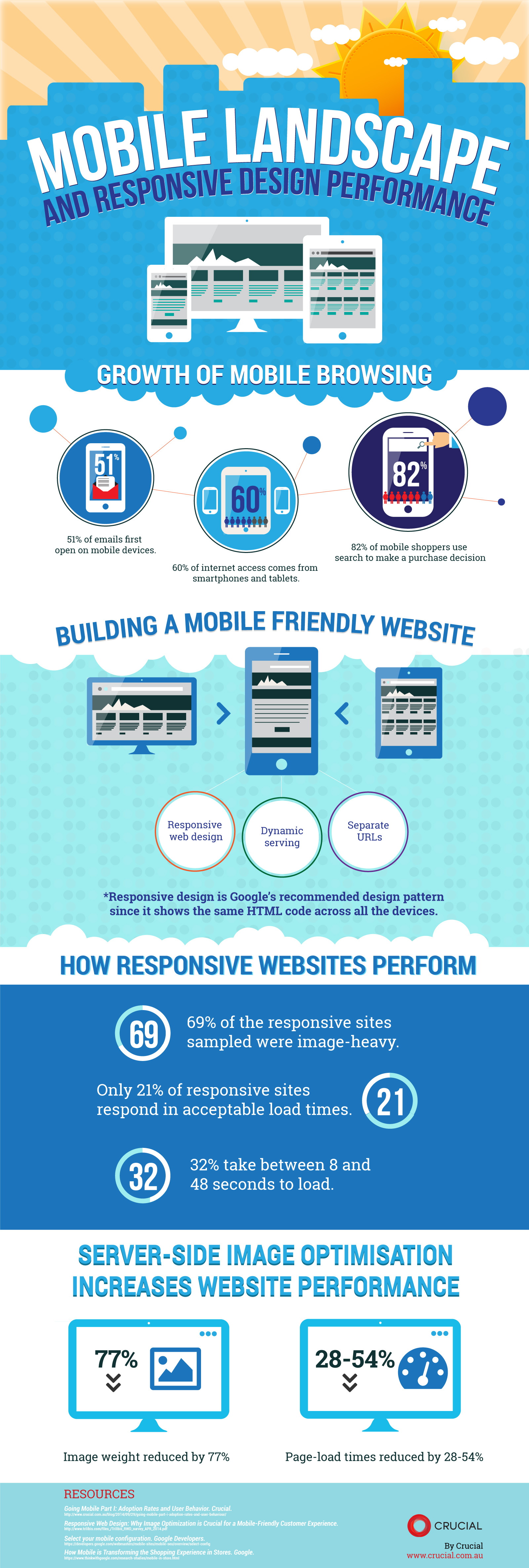 Responsive infographics samples
