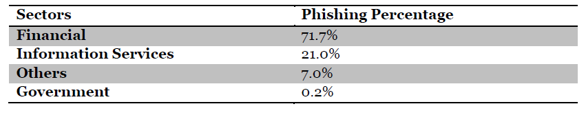 Web Security 2014 Target Sectors | Crucial