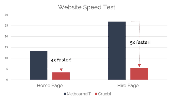 Website Speed Case Study Graph | Broadcast | Crucial