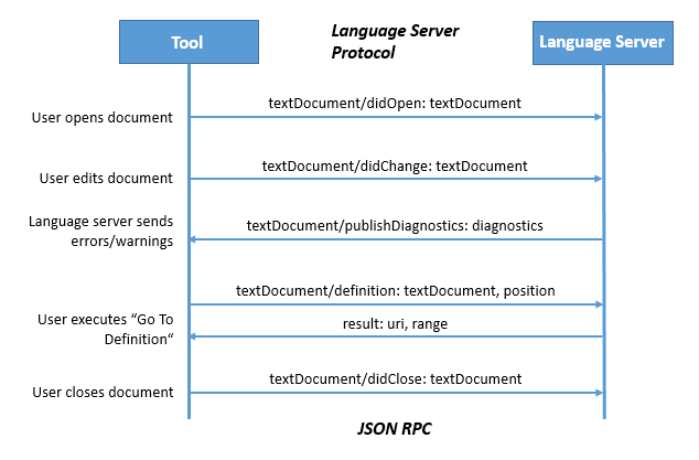 Making App Development Simpler: The Language Server Protocol | Broadcast | Crucial
